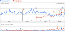 Movable TypeとWordPressの検索数(日本)