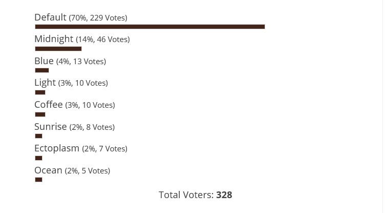 管理画面の配色人気投票結果