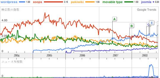日本のブログ、CMSツールのトレンドの推移
